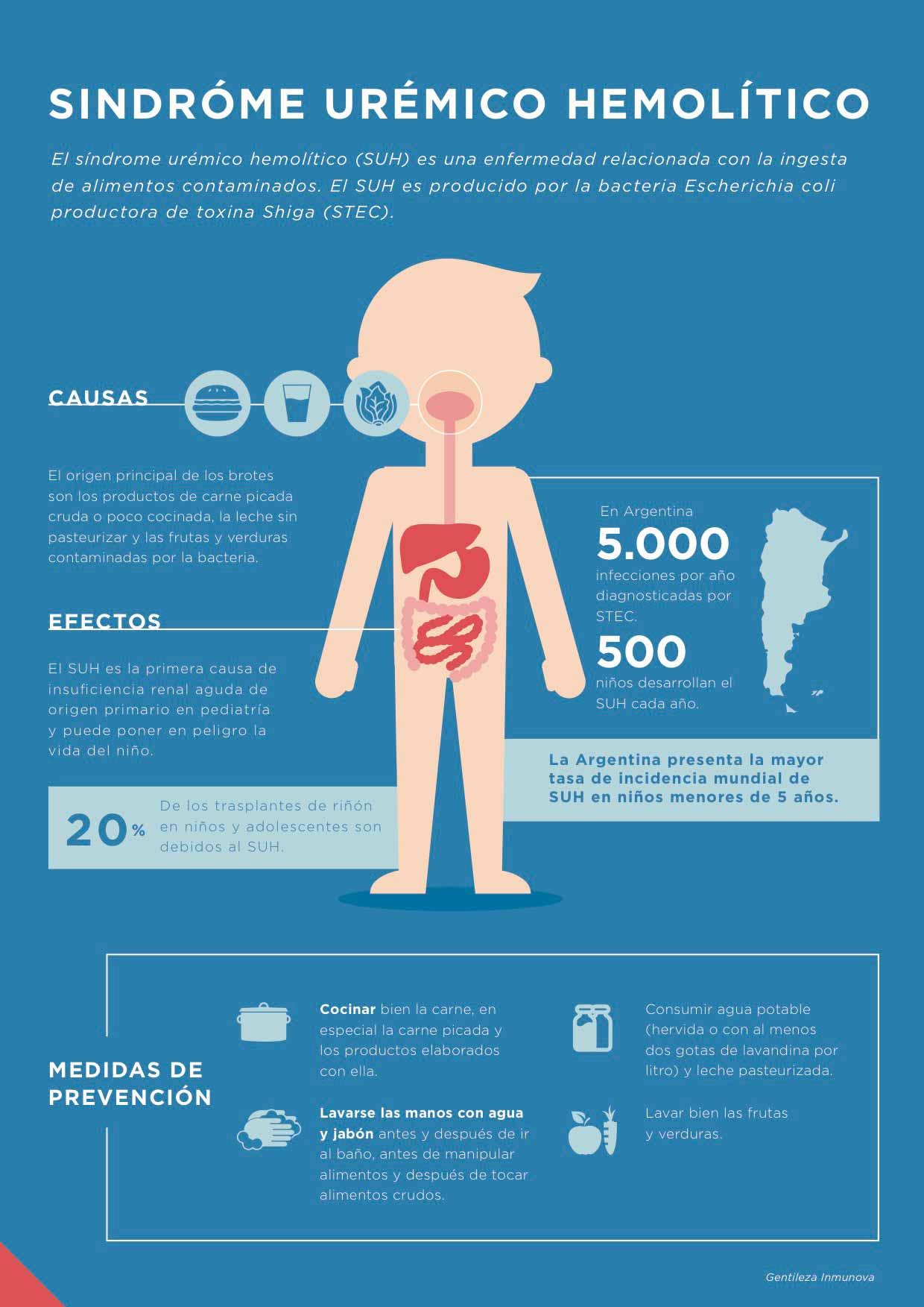 Fundacion-Leloir---sindrome-uremico-hemolitico